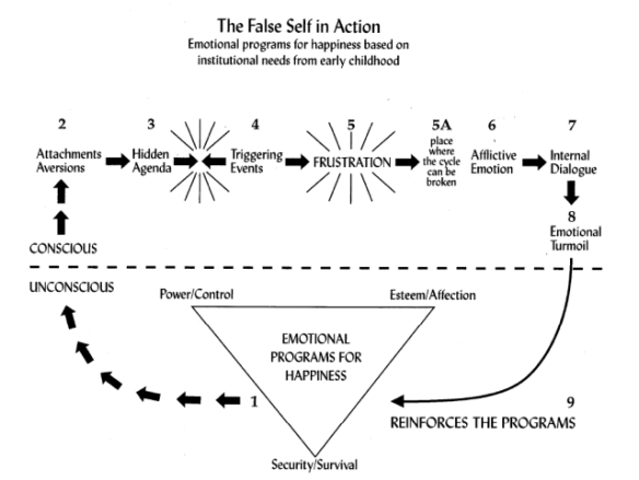 falseselfinaction